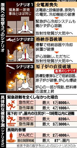 原発への攻撃3つのシナリオと被害予測.jpg