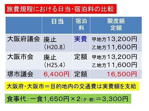 堺市出張費 比較.jpg